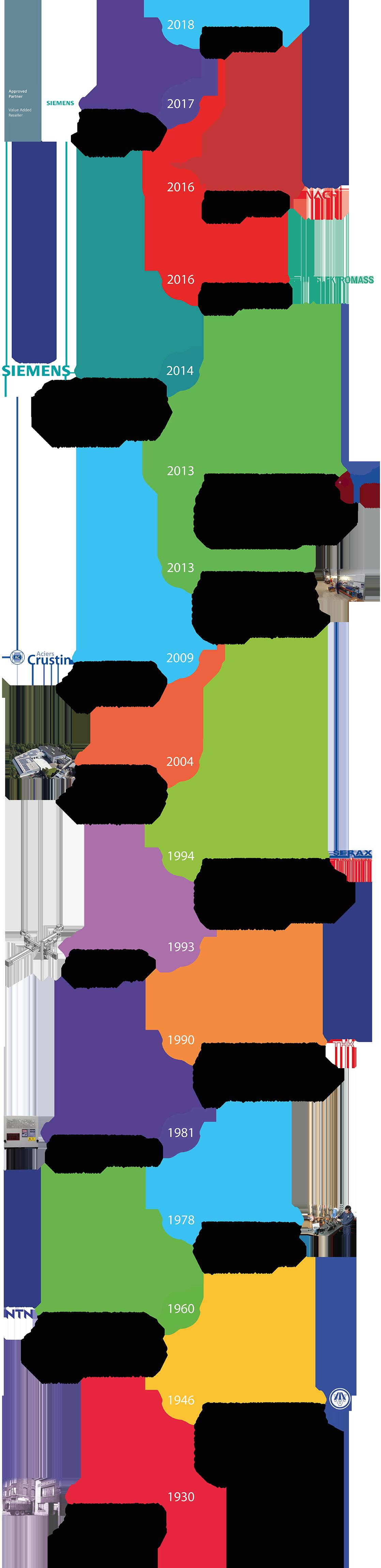 L'historique de l'entreprise Vermeire-Belting, spécialiste de la transmission de puissance